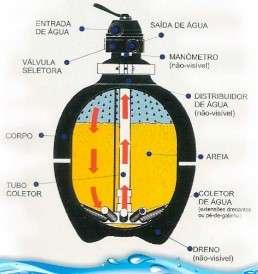 Como funciona a bomba de filtração da piscina
