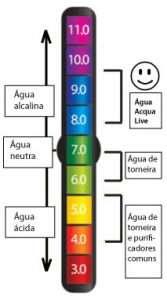 PH da água no tratamento de piscinas