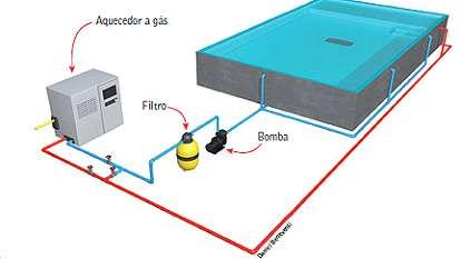 Sistema de aquecimento a gás para piscinas.