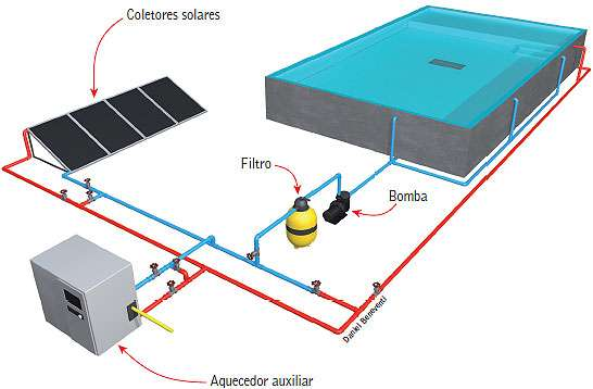 Sistema de aquecimento solar.