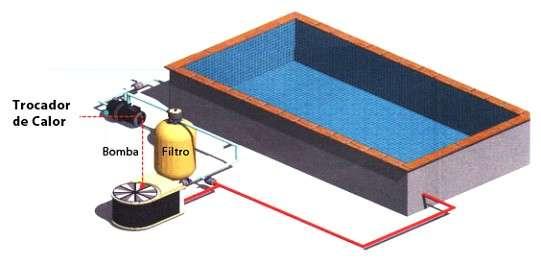 Trocador de Calor, sistema de aquecimento de piscinas.